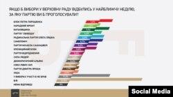 Інфографіка Українського інституту майбутнього