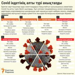 Kazakhstan - Six types of coronavirus - KAZ