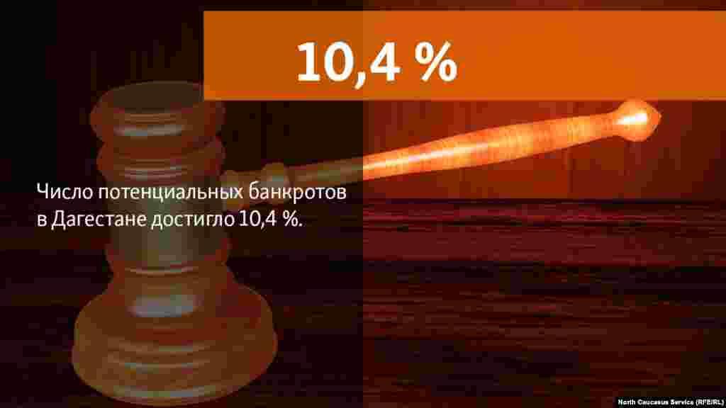 16.07.2018 //В числе регионов РФ, где наибольшая динамика роста числа потенциальных банкротов была отмечена и республике Дагестан (10,4 %).