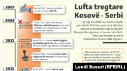 Kosovo və Serbiyanın ticarət müharibəsi, infoqrafika