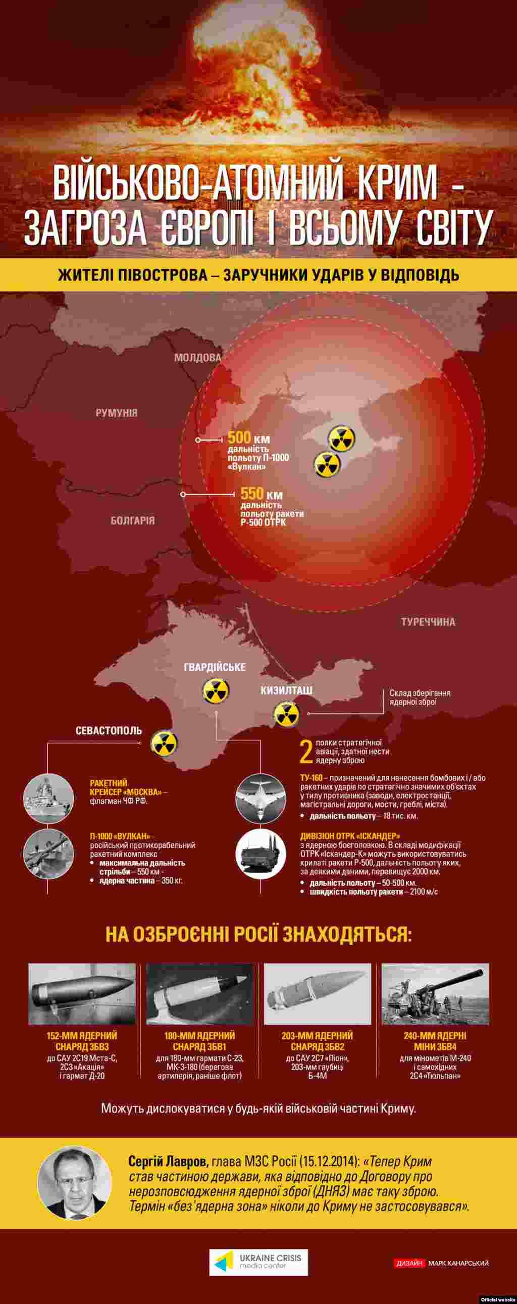ІнфографікаУкраїнського кризового медіа-центру (www.uacrisis.org/ua)
