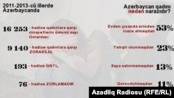 Azərbaycanda qadınlara qarşı cinayətlərin infoqrafikası