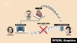 «Енергомережа» Крючкова отримала від «Азоту» Фірташа майже 300 мільйонів гривень – і замість того, щоб передати «Черкасобленерго», залишила їх собі