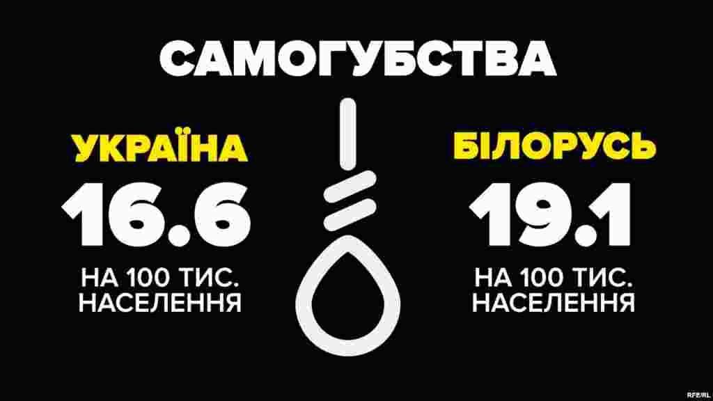 Самогубства (2015 рік)  Україна – 16,6 на 100 тисяч населення Білорусь – 19,1 на 100 тисяч населення