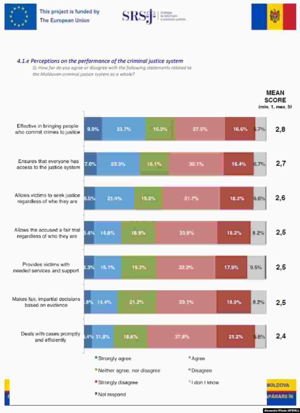 Majoritatea participanților la sondaj consideră că eficiența și corectitudinea justiției sunt reduse