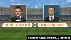 Дебати Володимира Зеленського та Петра Порошенка мають відбутися ввечері 19 квітня