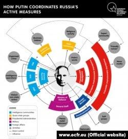 Як Путін координує «активні заходи»