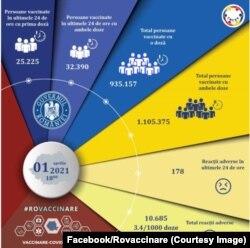 Numărul de persoane vaccinate la 1 aprilie 2021
