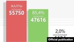 Кыргызстанда коронавирус жуктургундар, айыккандар жана көз жумгандардын саны. Илдетке каршы республикалык штабдын инфографикасы.