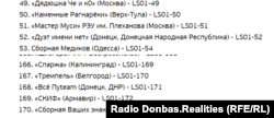 Перелік команд. Донецьк зазначений як «ДНР» та «Донецкая Народная Республика»