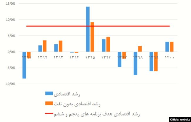 منبع: مرکز پژوهشهای مجلس