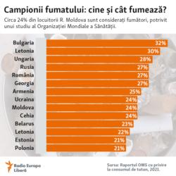 Moldova, Cine și cât fumează, 16 august 2021