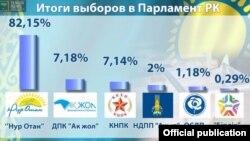 Выборы-2016 в Казахстане, результаты партий