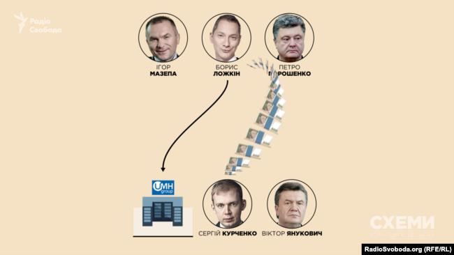 Ігор Мазепа допомагав Борису Ложкіну продавати медіахолдинг UMH Сергію Курченку
