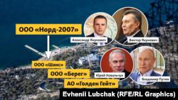 Цепочка компаний-владельцев имения на мысе Айя в Крыму