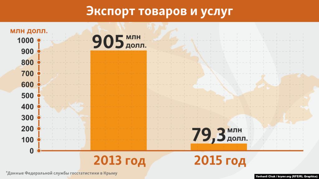 В 2015 Крым оказался частью гораздо более закрытой экономики, которой, в общем-то, нечего предложить миру, кроме природных ресурсов. Для их транспортировки полуостров не нужен, поэтому показатели экспорта упали в 11 раз
