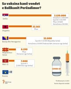Vaccines infographics