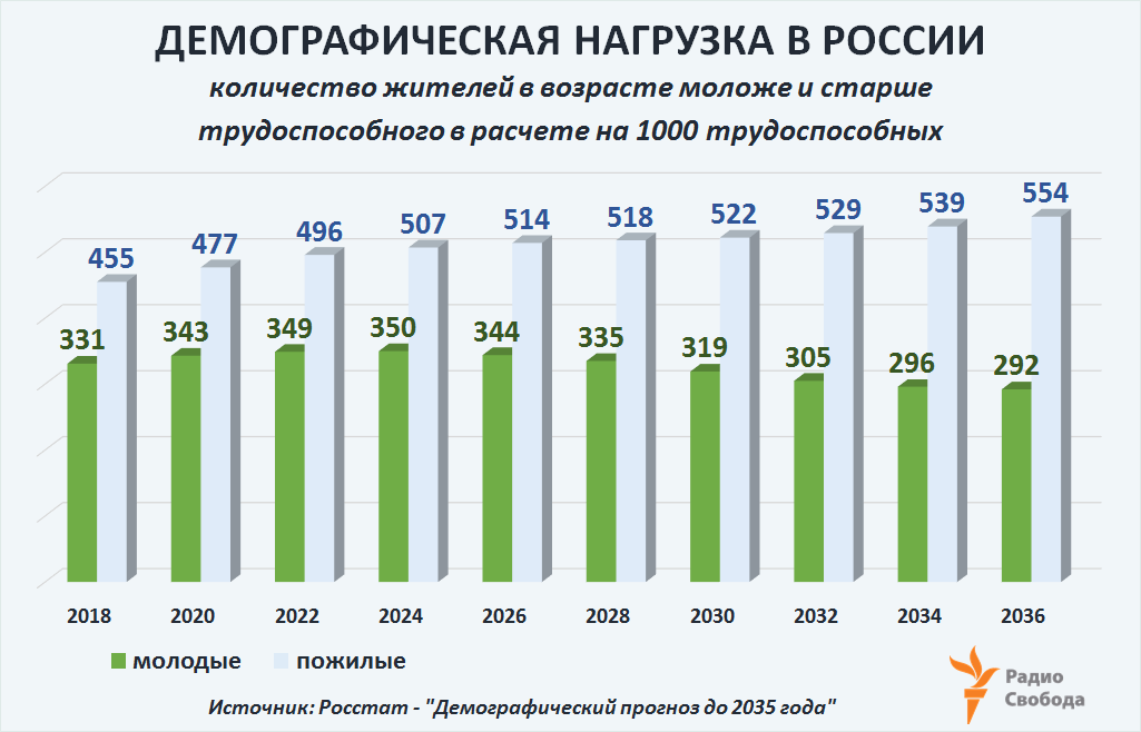 Russia-Factograph-Pension Age-Russia-Demographic Burden-2018-2036