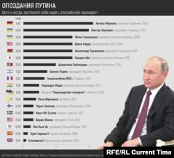 Рейтинг опозданий Путина