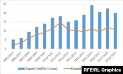 Iran's petrochemical products export since a fiscal year to March 2005: