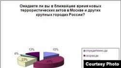Russia- for Bode, terrorism, 25Jan2011