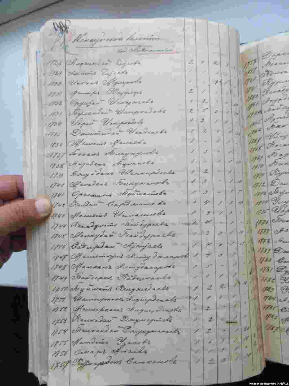 В январе этого года в Центральном госархиве Республики Казакстан в Алматы мы обнаружили новые документы, ранее не встречавшиеся в истории Кыргызстана.