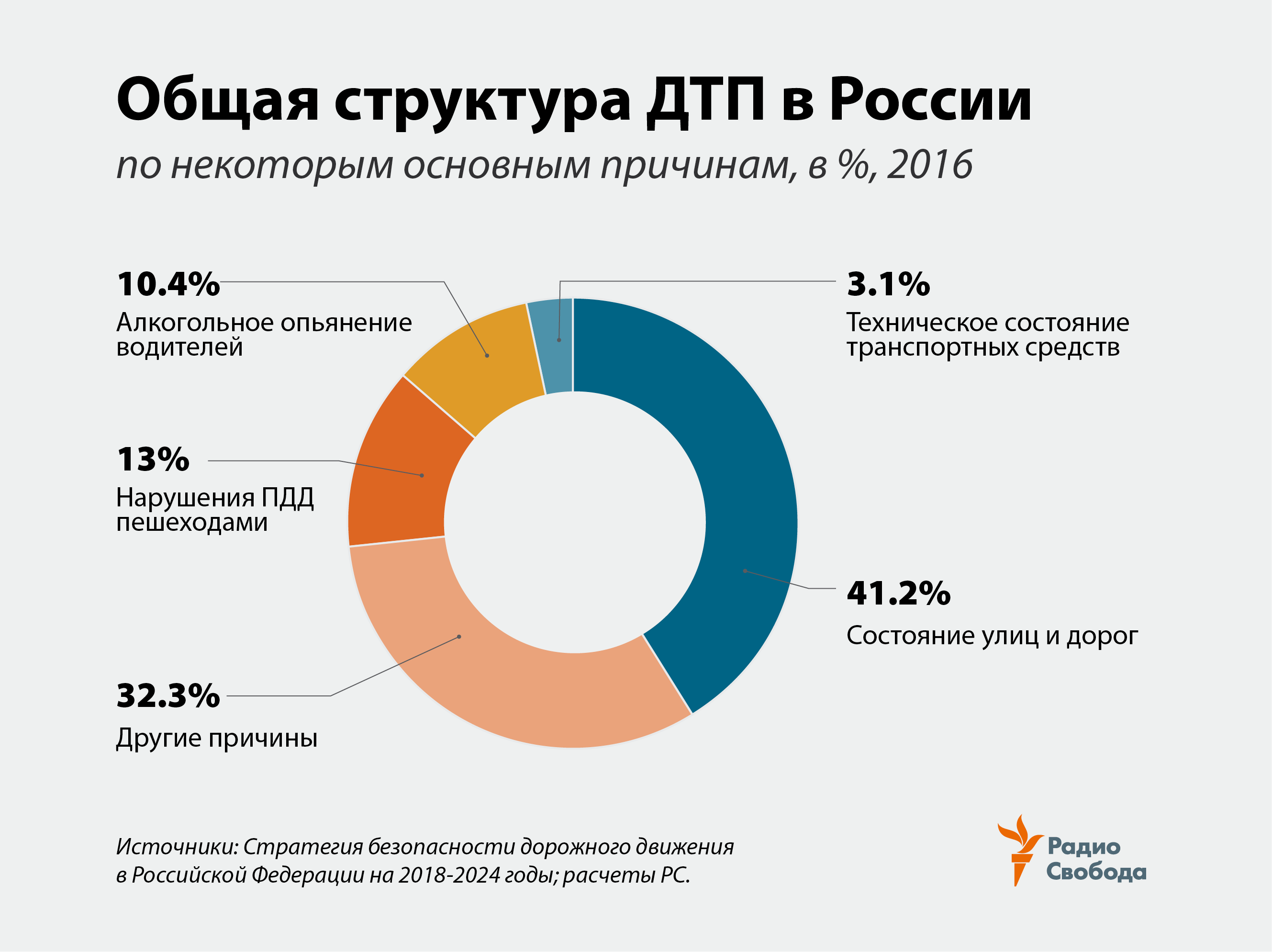Russia-Factograph-Road Accidents-Structure-Russia-2016