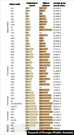 Salariile medii anuale ale judecătorilor, la nivelul anului 2018