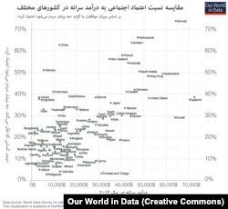 کشورهایی که از درآمد سرانه بالا بهره میبرند، توسعه اقتصادی را تا حدّی وامدار رواج اعتماد در جامعه بودهاند.