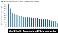 Кількість населення, яке бере участь у програмі «Доступні ліки», від загальної чисельності населення регіонів України