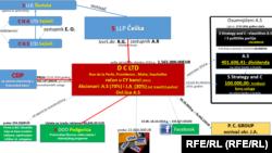 Šema povezanosti ruskih firmi sa Šavivom