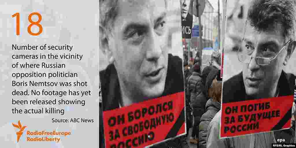 Мәскеудегі Борис Немцов қаза тапқан жердің маңайында 18 видеокамера орналасқан. Алайда қылмыс жасалғаннан бері бірде-бір видеожазба жарияланған жоқ.