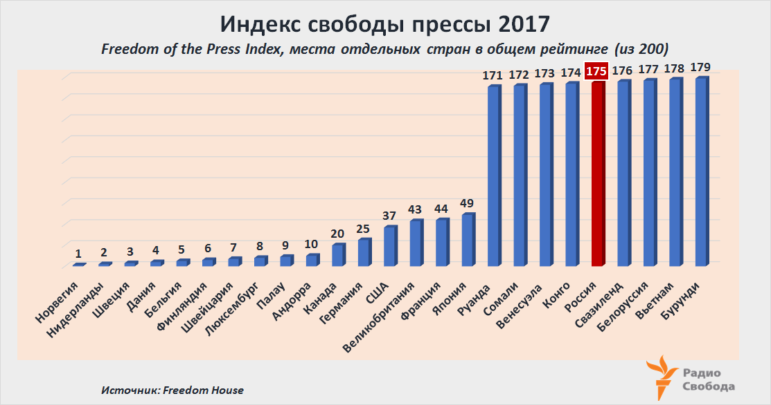 Russia-Factograph-Press Freedom Index-2017-Freedom House