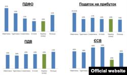 Податкова реформа (інфографіка Міністерства фінансів України)