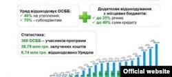 Статистика та розподіл коштів у державній програмі з енергоефективності житла