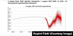 Ez az áprilisi előrejelzésük, de eddig ennek megfelően esett vissza a magyar GDP