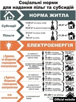 Інфографіка Міністерства соціальної політики