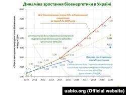 Статистика та прогноз заміни газу за рахунок біоенергетики в Україні (за даними Біоенергетичної асоціації України)