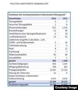 Delicte politice, tabel din Raport, p. 26