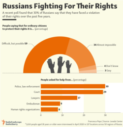 Infographic - Russians Fighting For Their Rights