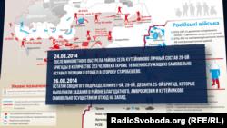 Цитати зі звіту Міноборони про бої під Іловайськом