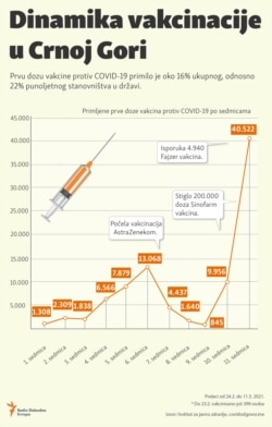 Infographic:Vaccination dynamics in Montenegro