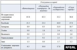 Дослідження фонду «Демократичні ініціативи» імені Ілька Кучеріва спільно з Київським міжнародним інститутом соціології у серпні 2019 року