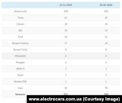 Кількість електромобілів різних марок в Україні. Інфографіка www.electrocars.com.ua