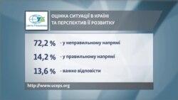 Результати дослідження Центру імені Разумкова