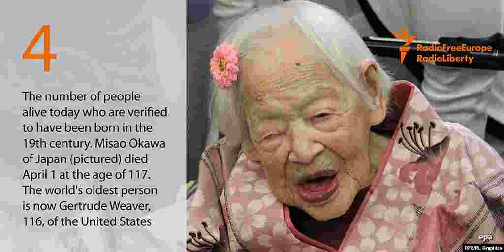 4 - число живых людей на планете, родившихся в 19 веке. Старейшая жительница Земли японка Мисао Окава умерла недавно в возрасте 117 лет. Сейчас старейшим человеком считается 116-летняя американка Гертруда Вивер