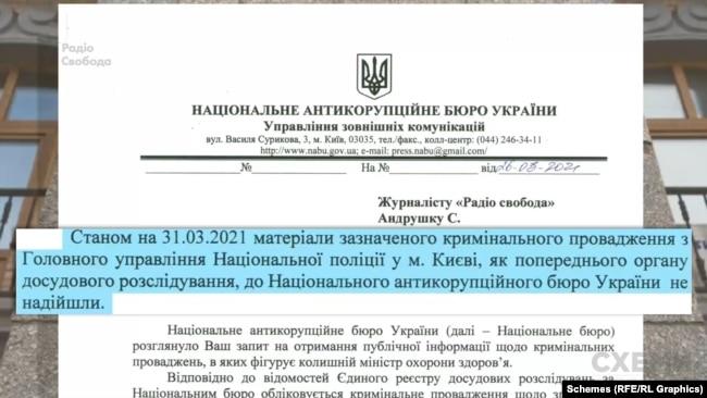 Втім, у НАБУ повідомили, що станом на кінець березня 2021 року матеріали цього провадження їм навіть не передали з головного управління Нацполіції у Києві