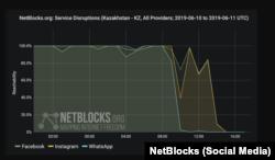 Инфографика NetBlocks о блокировках Интернета в Казахстане 12 июня.