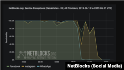 Kazakhstan - NetBlocks Kazakhstan social media restricted