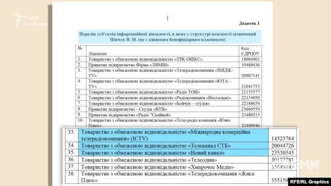 Віктор Пінчук є в структурі власності 38 медіакомпаній – відповідно до листа, отриманого від Нацради з питань телебачення і радіомовлення